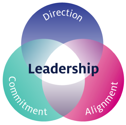 What Is Effective Leadership?